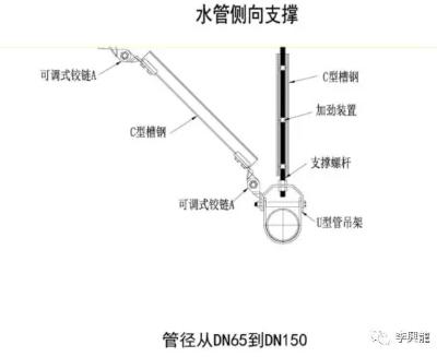 给排水抗震支架(图3)